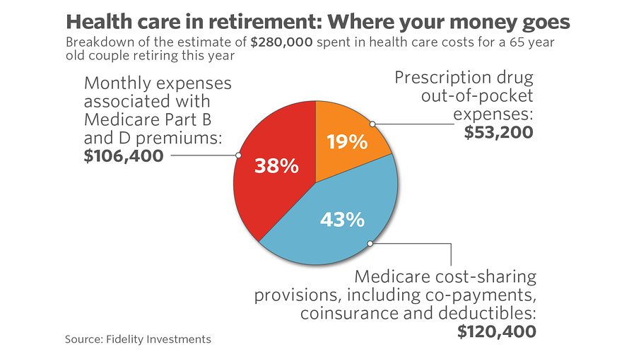 How to Calculate Health Care Expenses in Retirement