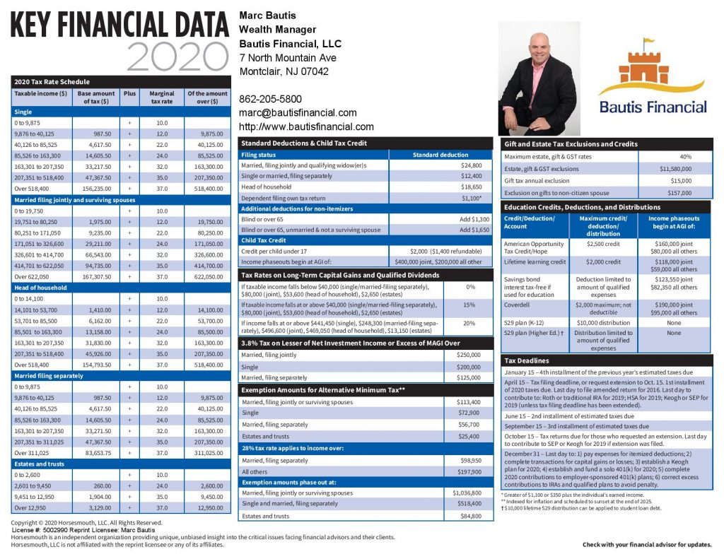 2020 Key Financial Data Card