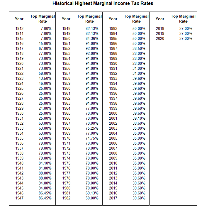 Highest marginal tax brackets in the United States
