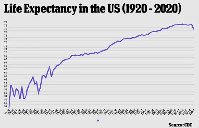 Life Expectancy in the United States in 2020